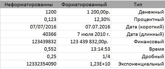 Создание и форматирование таблиц Excel